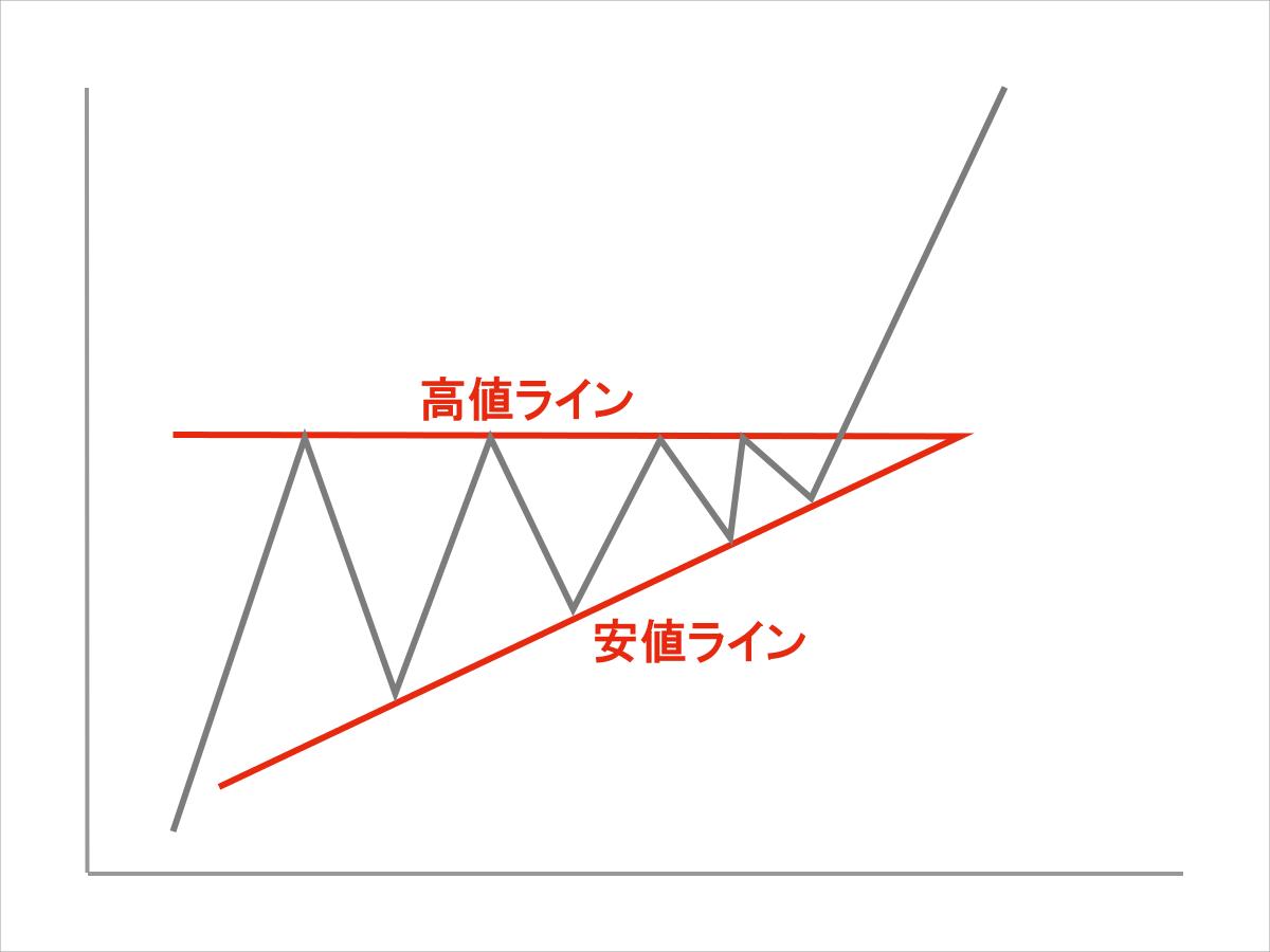 アセンディング・トライアングル